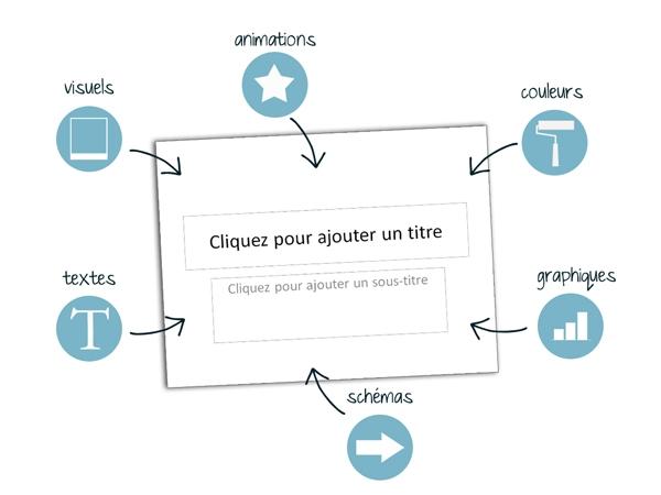 Les éléments d'une diapositive pour réuissir une présentation PowerPoint