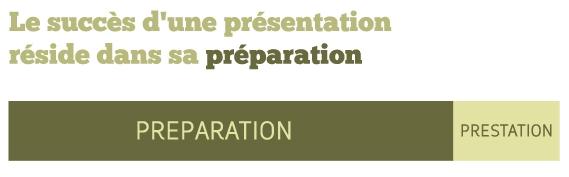 Le succès d'une présentation réside dans sa préparation