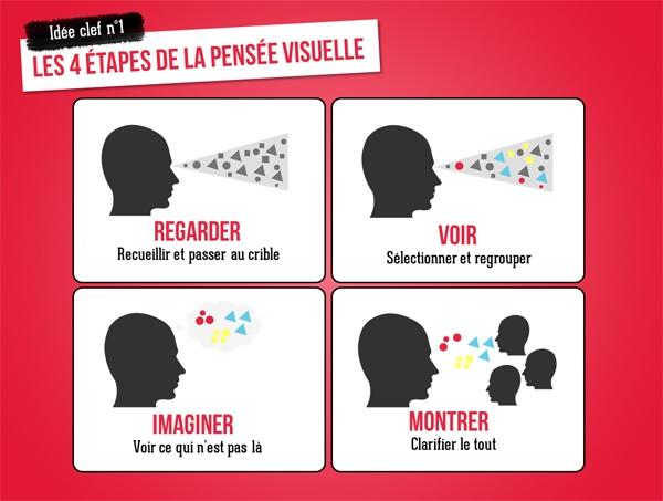 processus-visual-thinking