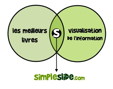 Le concept de Simple Slide
