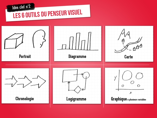 boite-outils-visual-thinkingboite-outils-visual-thinking