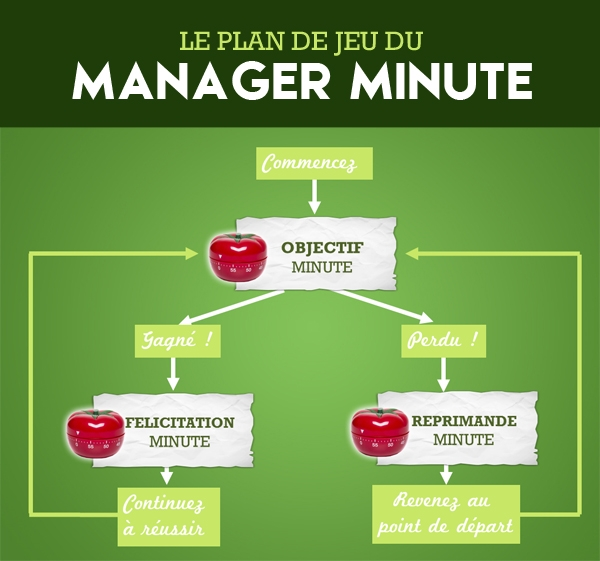 plan-jeu-manager-minute